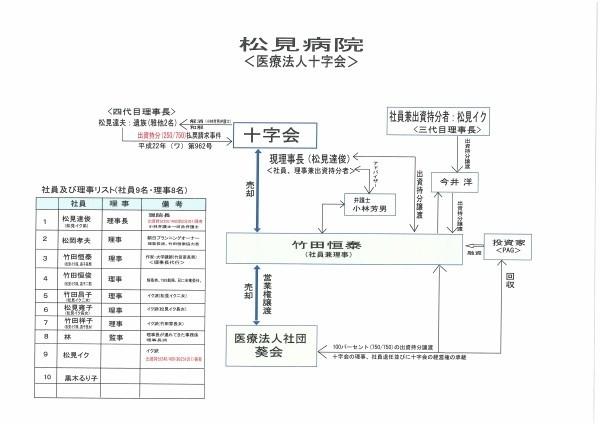 ナスカジャパン今井洋が偽造で寺院・病院強奪社会問題詐欺 8